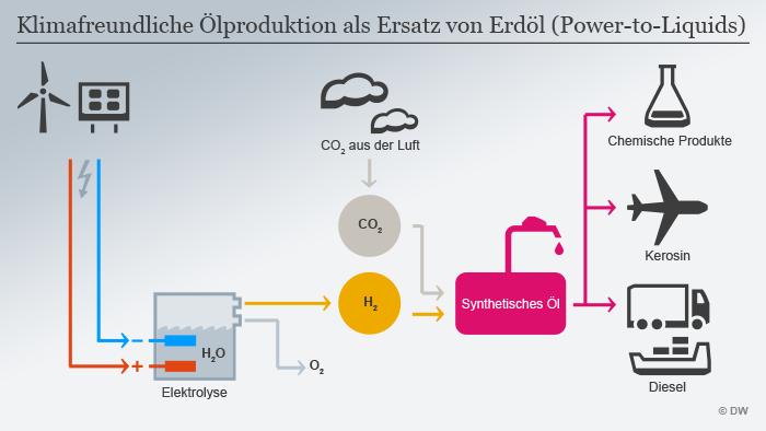 Infografik Klimafreundliche Ölproduktion DEU