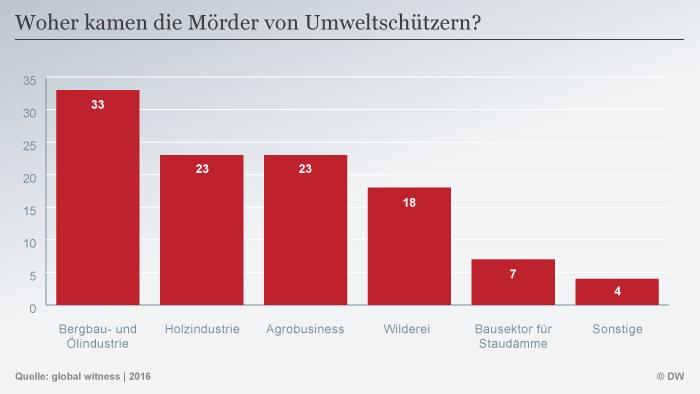 Infografik getötete Umweltaktivisten nach Wirtschaftsbereiche SPERRFRIST DEU