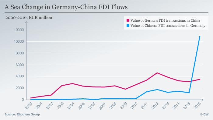 Infografik FDI Flows