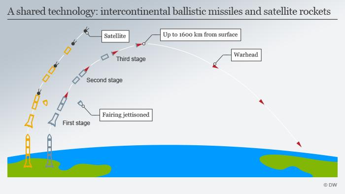 Infografik Rakete für Satellite und ICBM gleich ENG