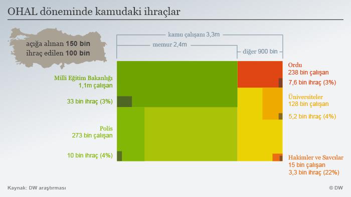 Infografik Entlassene in der Türkei nach dem Coup TÜR