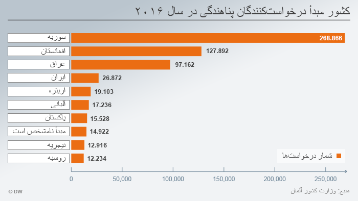 Infografik zum Schwerpunkt InfoMigrants Thema 1 Grafik 3 Herkunftsländer Farsi