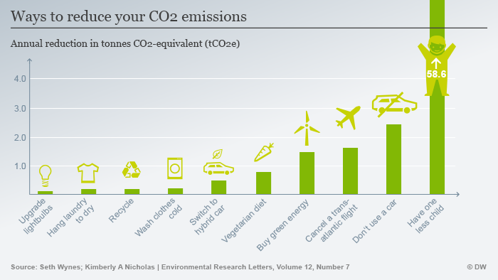 Info grahic: Ways to reduce your CO2 emissions