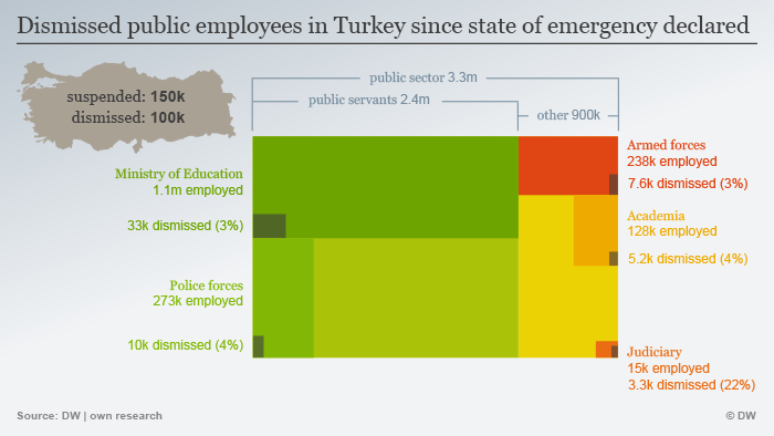A graphic showing the number of dismissed public employees in Turkey since the July 15 coup