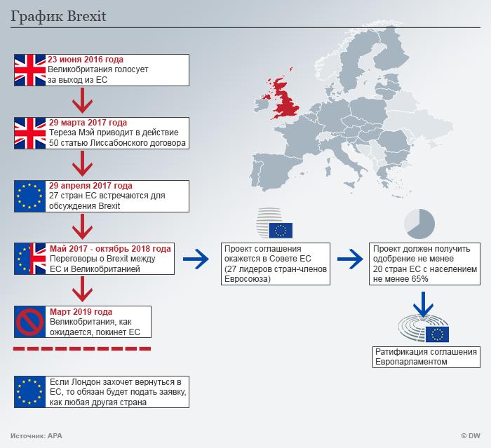 2-ой раунд переговоров поBrexit: 1-ый день непринес результатов