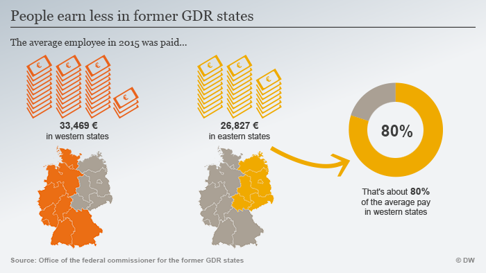 Infografik BTW 2017 People earn less in former GDR states ENG