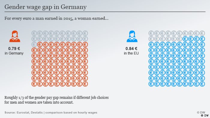 A graphic showing the gender wage gap in Germany and the EU which shows that for every euro a man earned in 2015, a woman earned 79 cents in Germany and 84 cents in the EU