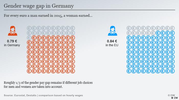 Infografik BTW 2017 Gender wage gap in Germany ENG