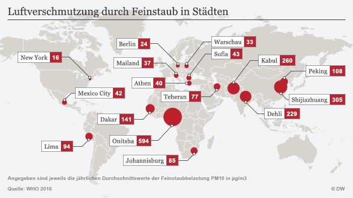 Infográfico sobre poluição do ar em diferentes cidades