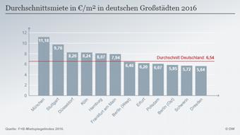 Среден наем евро/кв.м. в големите германски градове през 2016