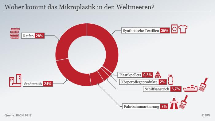 Infografik Woher kommt das Mikroplastik in den Weltmeeren DEU