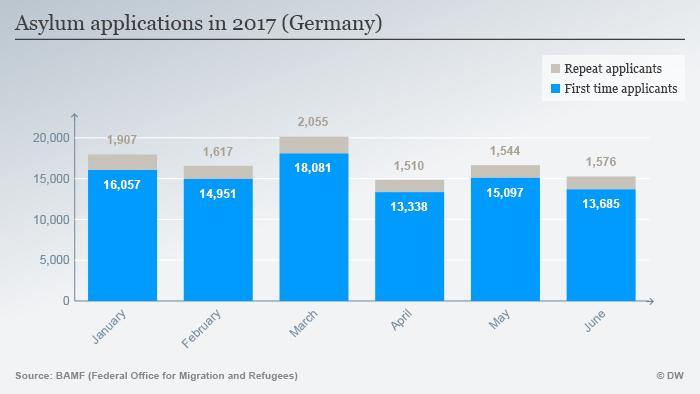 Infografik Asylanträge Deutschland Januar bis Juni 2017 ENG