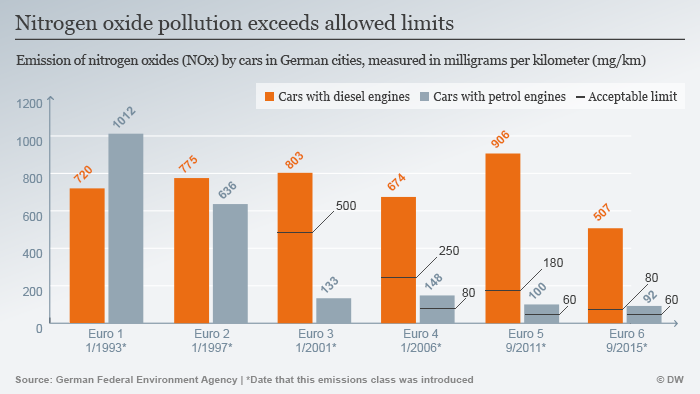 Nitrogen oxide pollution in German cities exceeds allowed limits