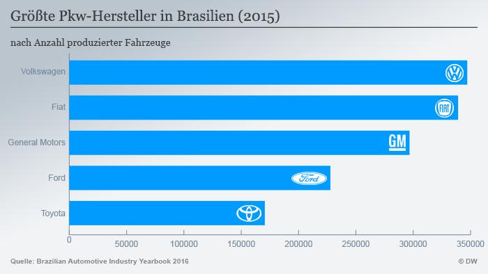 Най-големите автомобилостроители в Бразилия през 2015