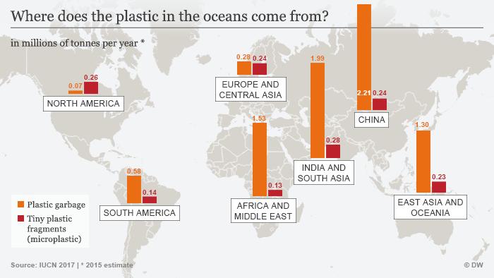 Infographic origin of plastic in oceans ENG