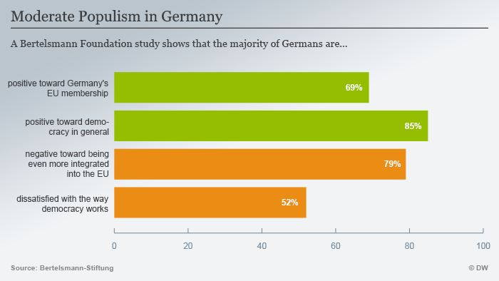 Infographic showing study's findings on populism in Germany