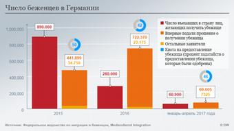 Infografik zum Schwerpunkt InfoMigrants Thema 1 Grafik 1 Anzahl Flüchtlinge RUS