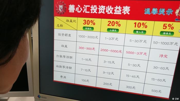 Hauptbild von Statistik der Gemeinwesen Organisation ShanxinHui (DW)