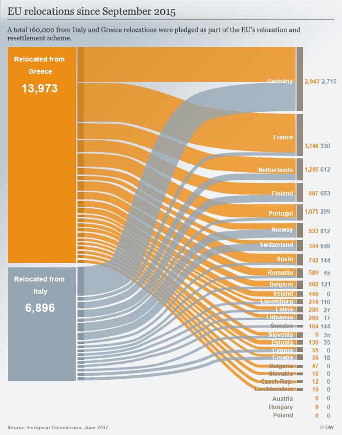 Infografik Umverteilung Flüchtlinge in der EU - ENG