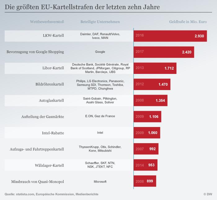 Infografik Kartellstrafen in der EU DEU