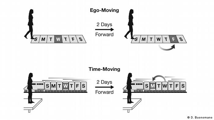 Grafik - Dean Buonomano zu Zeit: Ego-moving and time moving perspective (D. Buonomano)