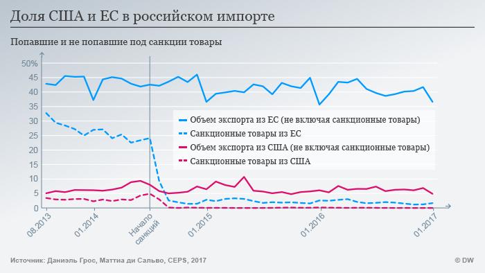 Динамика экспорта из США и ЕС в Россию после санкций