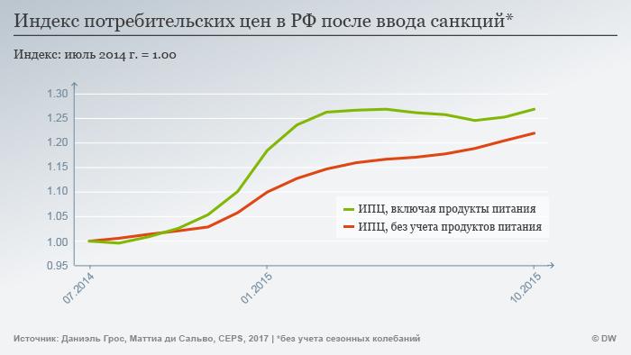 Инфографика: динамика индекса потребительских цен в России