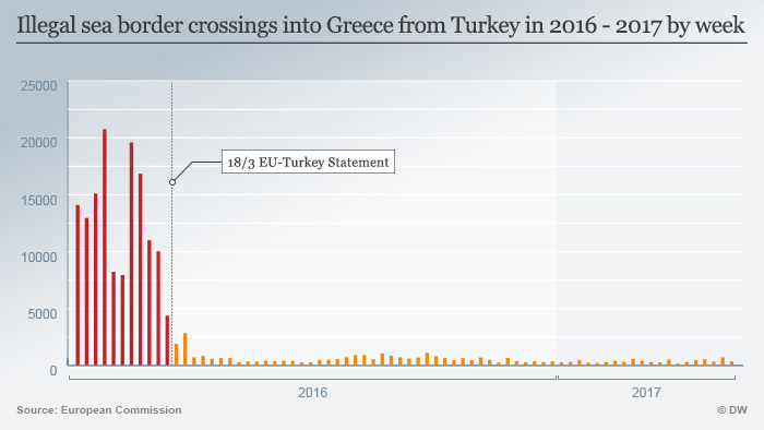 Infographic showing Illegal sea border crossings into Greece from Turkey in 2016 - 2017 by week