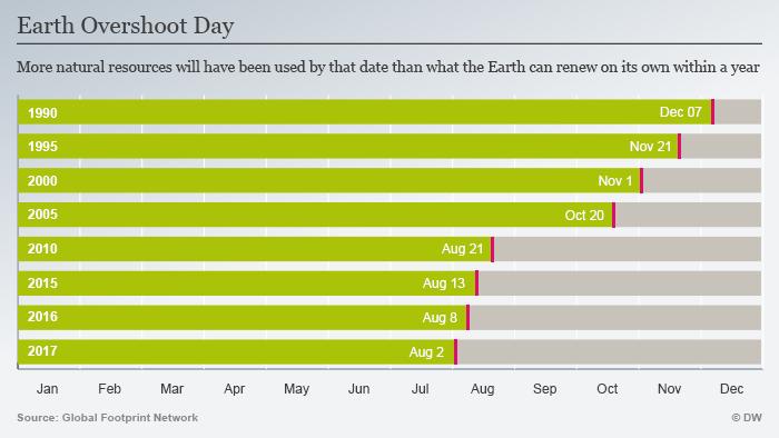 Infografik Earth Overshoot Day ENG