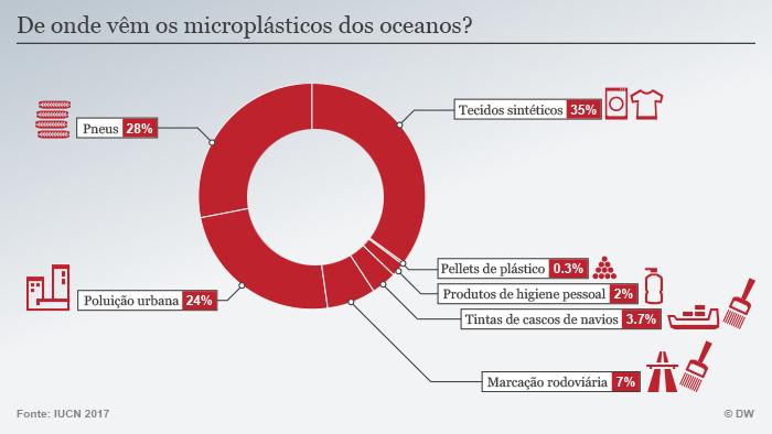 Infográfico mostra de onde vêm is microplásticos encontrados nos oceanos