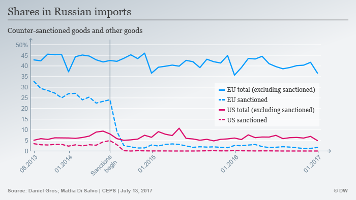 Infograhic showing Russian imports since sanctions were imposed