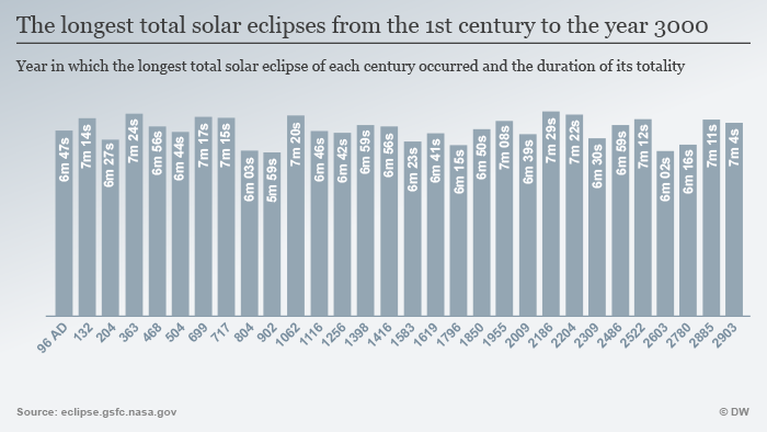 Infografik longest total solar eclipses