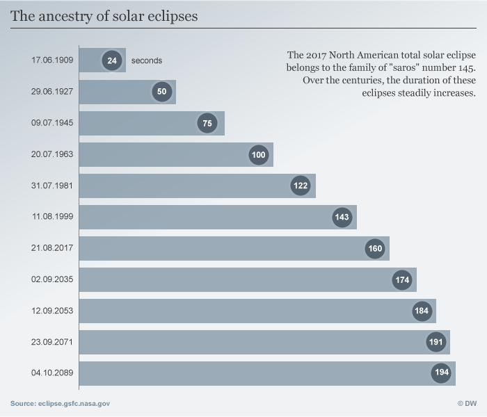 Infografik the ancestry of Solar eclipses