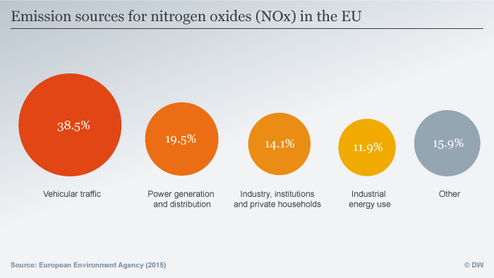 Infographic: Emission sources for NOx in the EU