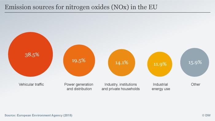 Infografik Emission sources for NOx in the EU