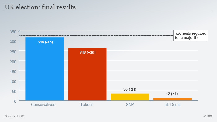 Infographic UK election: final results ENG
