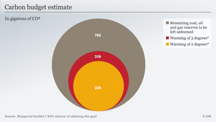 Infographic: Carbon budget estimate