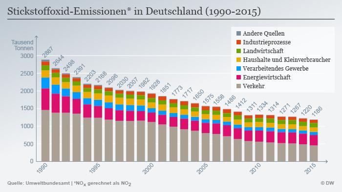 Infografik Stickstoffoxid-Emissionen in Deutschland 1990-2015 DEU