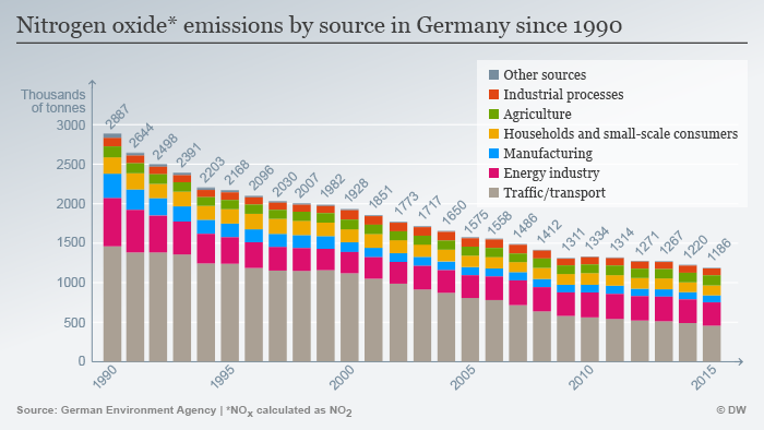 Infographic nitrogen oxide emissions by source in Germany 1990-2015 ENG