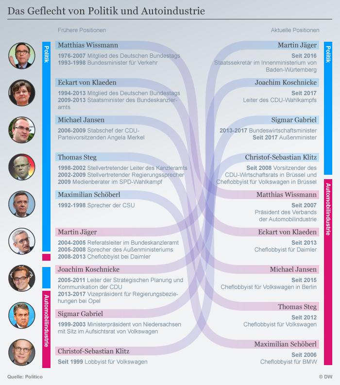 Politiker Und Lobbyismus Ein Landervergleich