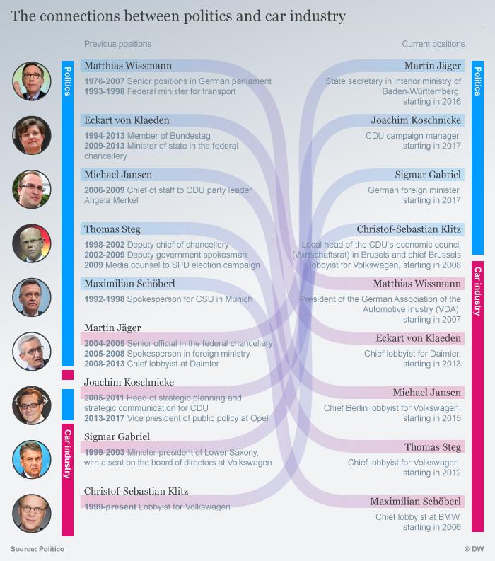 Infografik Das Geflecht von Politik und Autoindustrie ENG