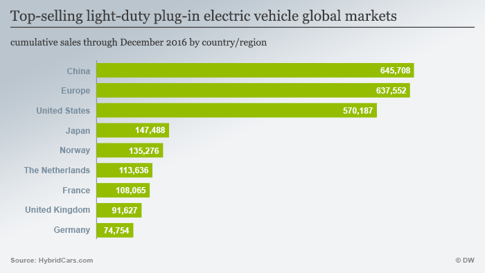 Infografik Top-selling light-duty plug-in electric vehicle global markets