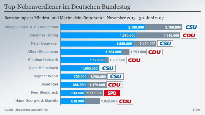 Депутати Бундестагу, які отримали найвищий додатковий дохід за період з 1 листопада 2013 року по 30 червня 2017 року