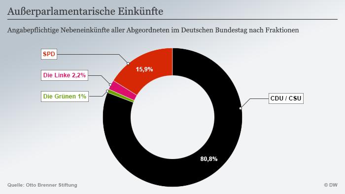 Die Infografik zeigt die Verteilung der außerparlamentarischen Einkünfte - 80 Prozent davon gehen an die CDU/CSU.