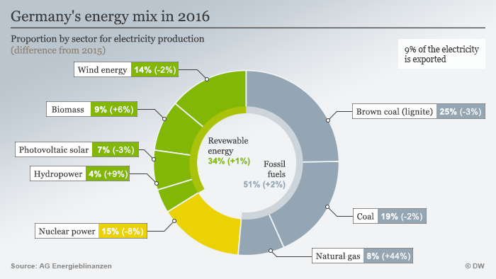 Infographic energy mix Germany 2016 ENG