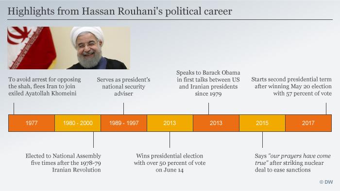 Infografik Timeline Hasan Rouhani ENG