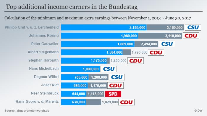 Infografik Top-Nebenverdiener im Deutschen Bundestag ENG