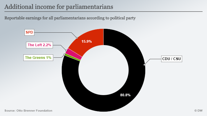 Infografik Außerparlamentarische Einkünfte ENG