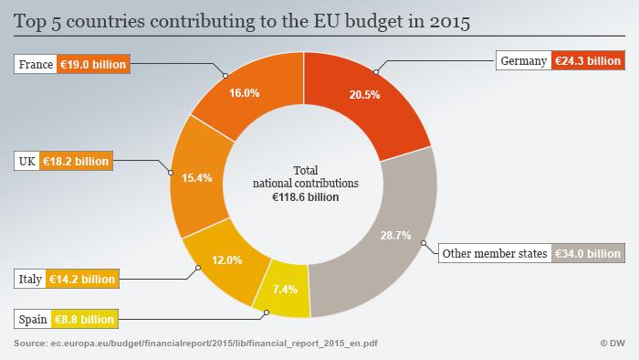 Infografik Top 5 Länder EU Budget ENG