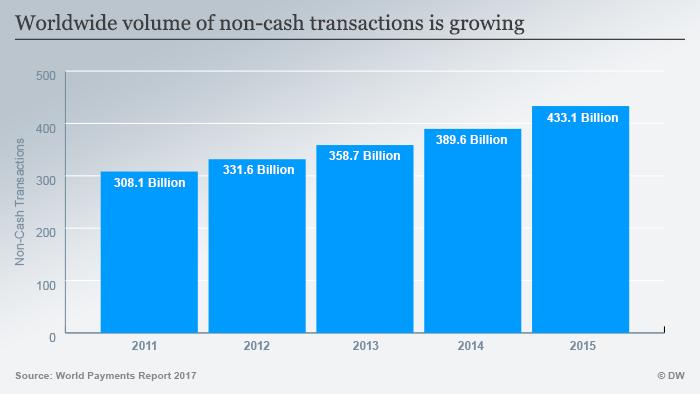 Infografik Anteil der bargeldlosen Zahlung wächst weltweit ENG
